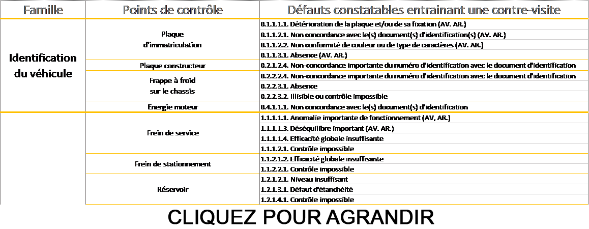 Tableau Points De Contrle